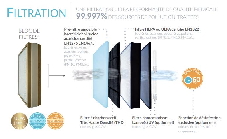 shema de filtration eolis air manager